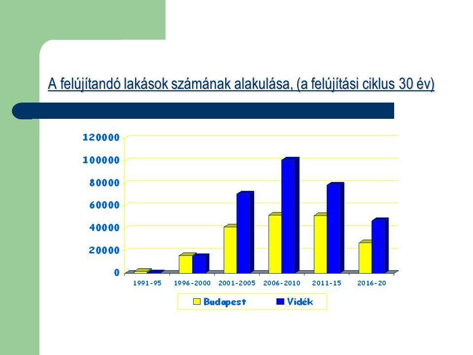 A felújítandó lakások számának alakulása, (a felújítási ciklus 30 év)
