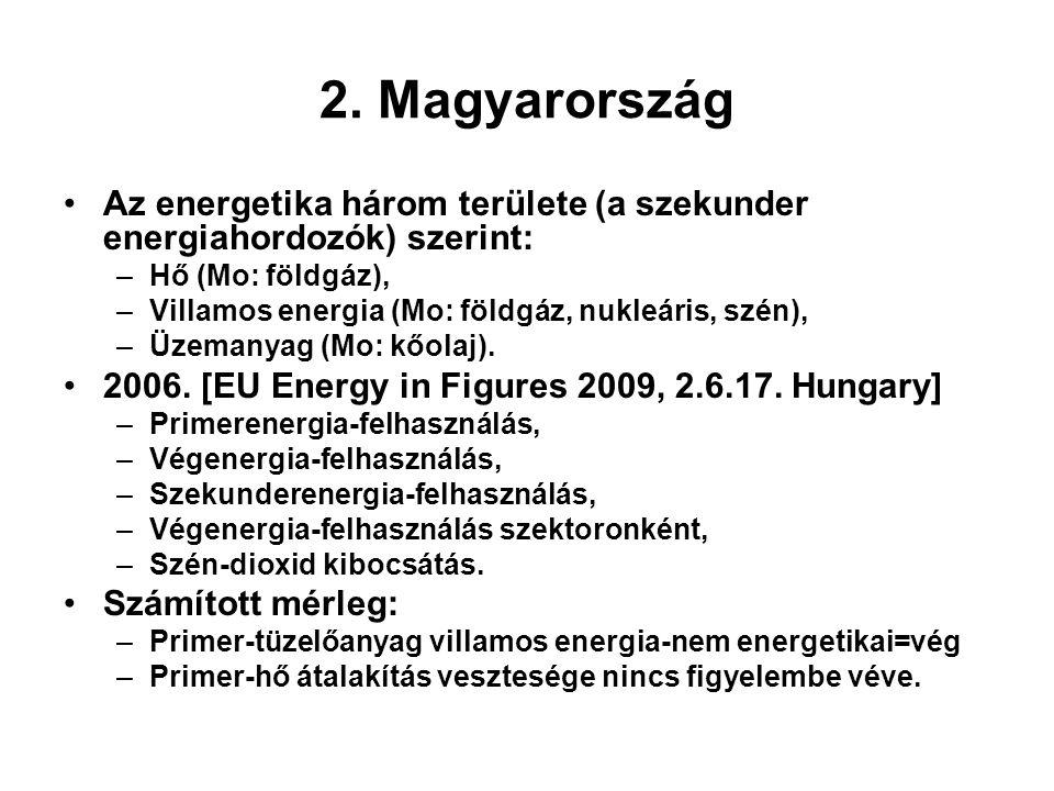 2. Magyarország Az energetika három területe (a szekunder energiahordozók) szerint: Hő (Mo: földgáz),