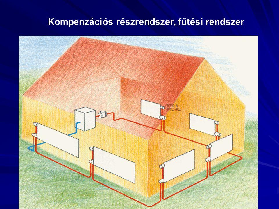 Kompenzációs részrendszer, fűtési rendszer
