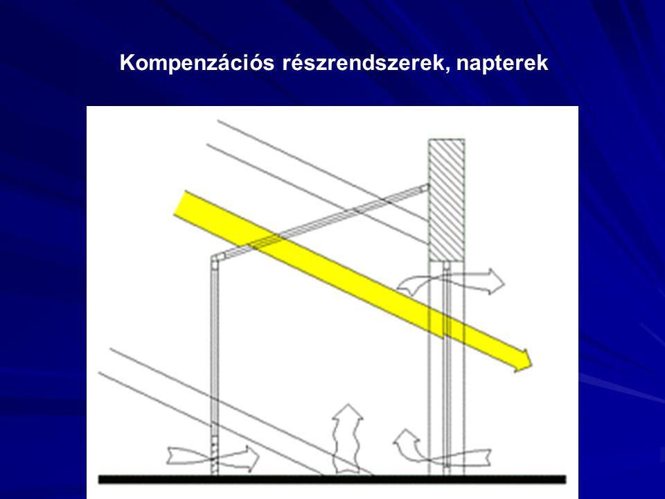 Kompenzációs részrendszerek, napterek