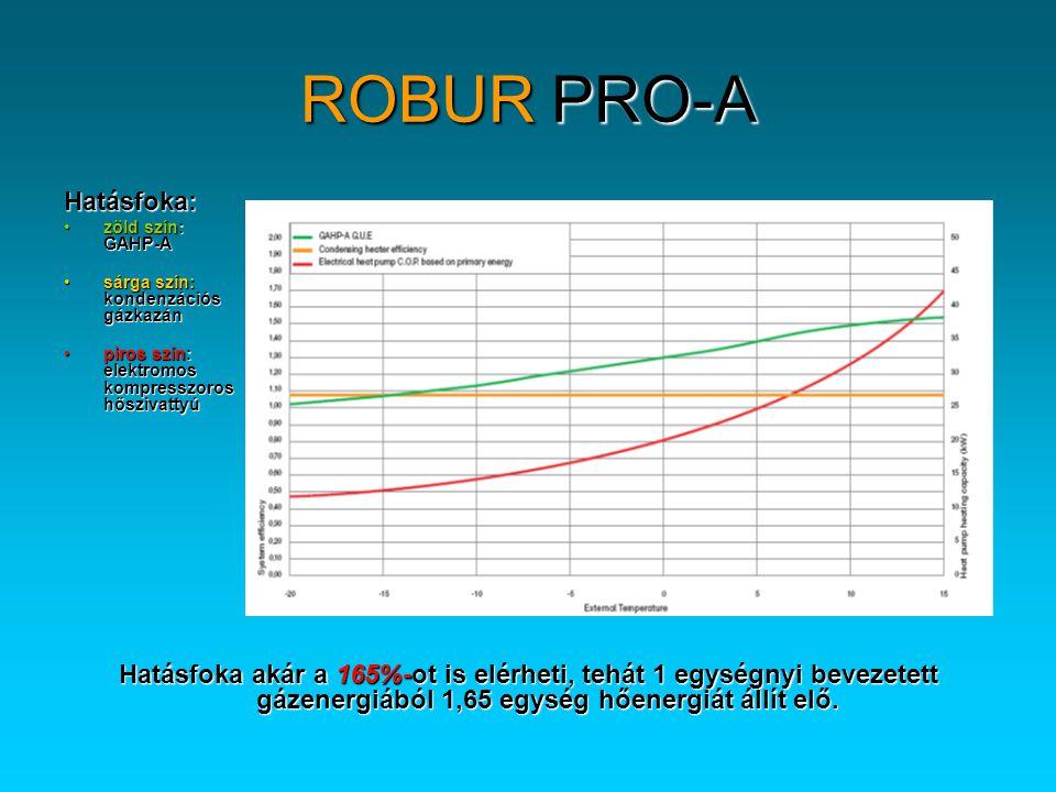 ROBUR PRO-A Hatásfoka:
