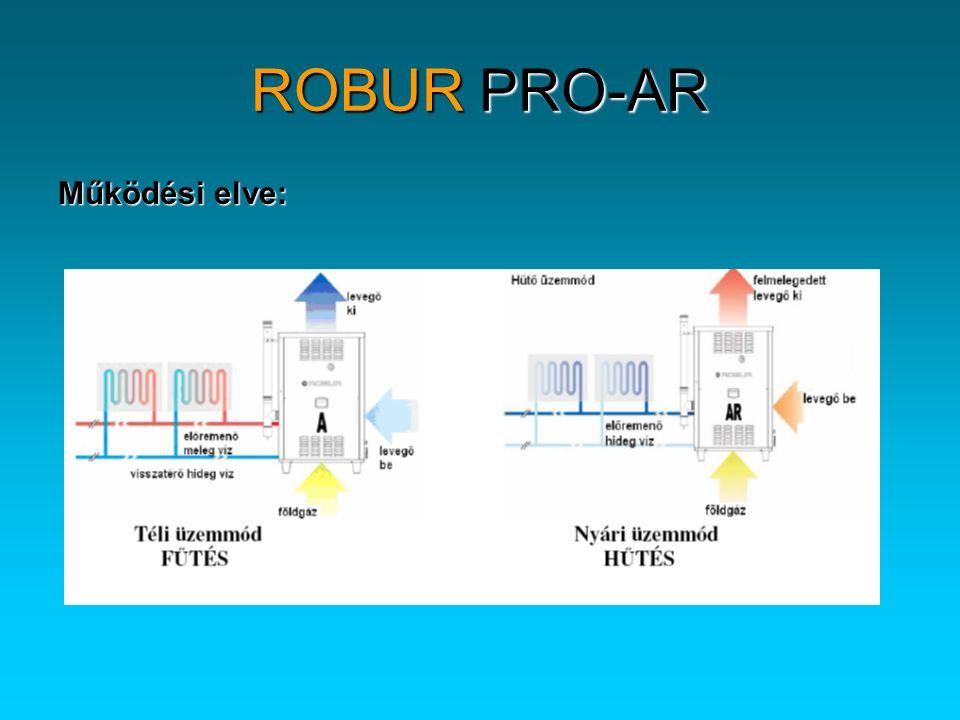 ROBUR PRO-AR Működési elve: