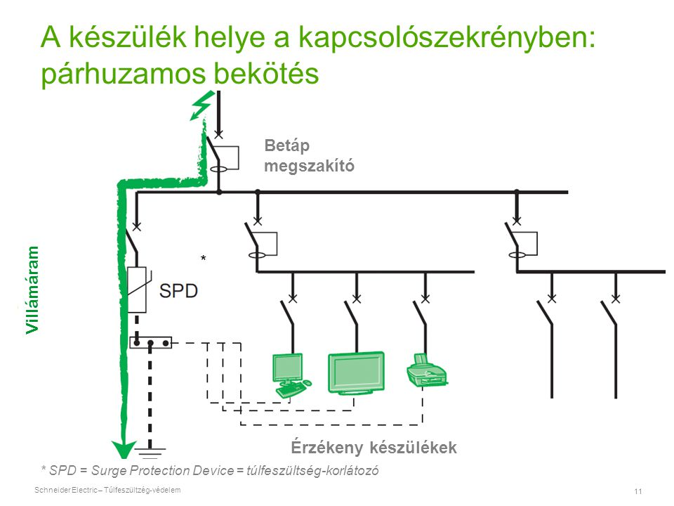 A készülék helye a kapcsolószekrényben: párhuzamos bekötés