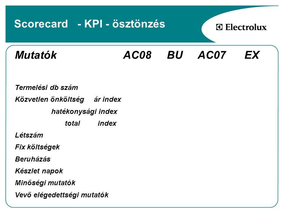 Scorecard - KPI - ösztönzés
