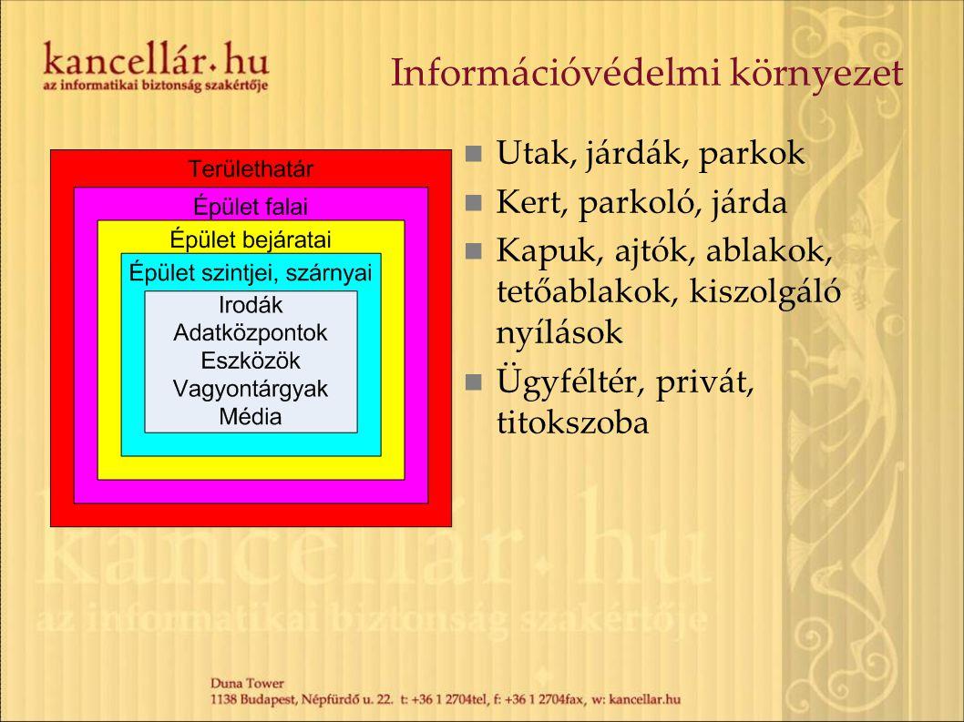 Információvédelmi környezet