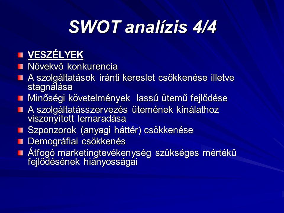 SWOT analízis 4/4 VESZÉLYEK Növekvő konkurencia