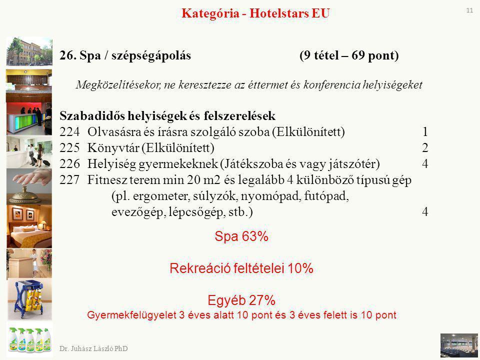 Kategória - Hotelstars EU