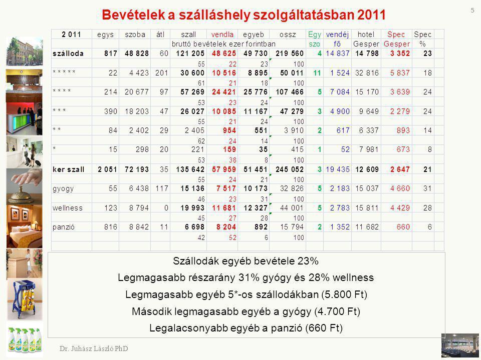 Bevételek a szálláshely szolgáltatásban 2011