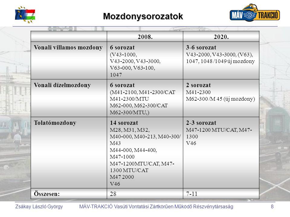 Mozdonysorozatok 2008. 2020. Vonali villamos mozdony 6 sorozat