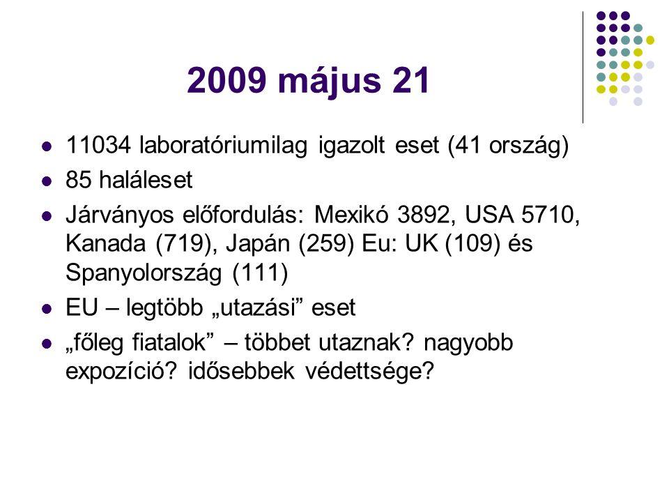 2009 május 21 11034 laboratóriumilag igazolt eset (41 ország)