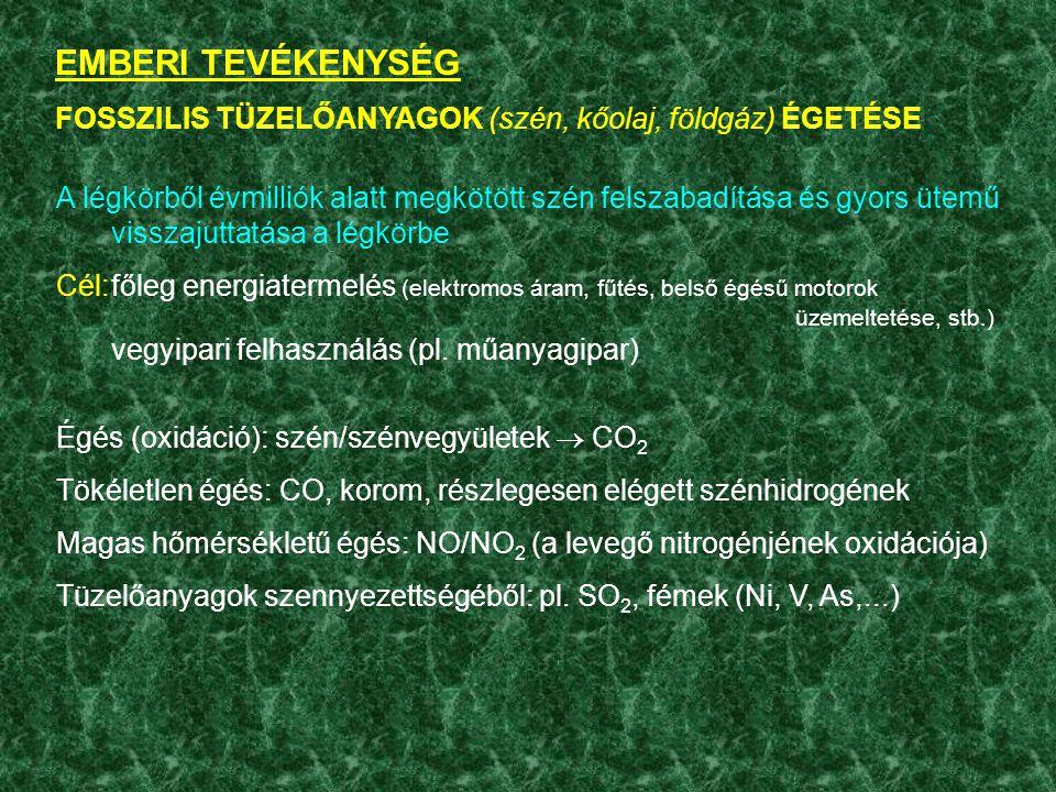 EMBERI TEVÉKENYSÉG FOSSZILIS TÜZELŐANYAGOK (szén, kőolaj, földgáz) ÉGETÉSE.