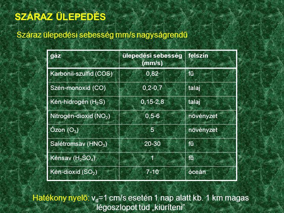 ülepedési sebesség (mm/s)