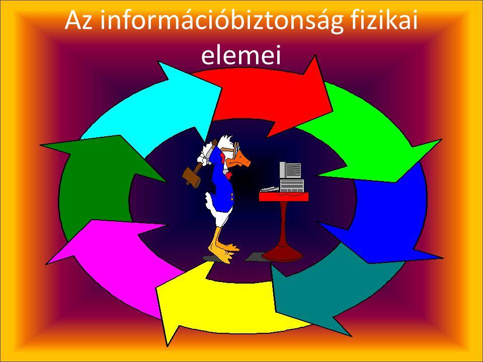 Az információbiztonság fizikai elemei