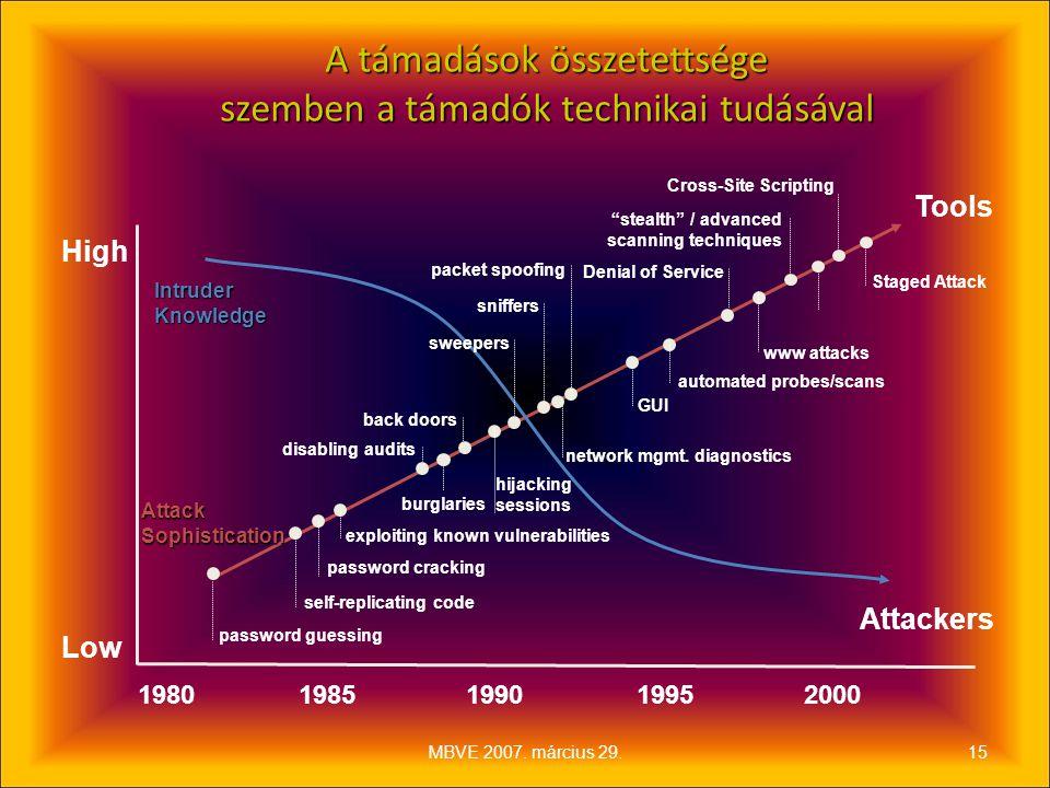 A támadások összetettsége szemben a támadók technikai tudásával