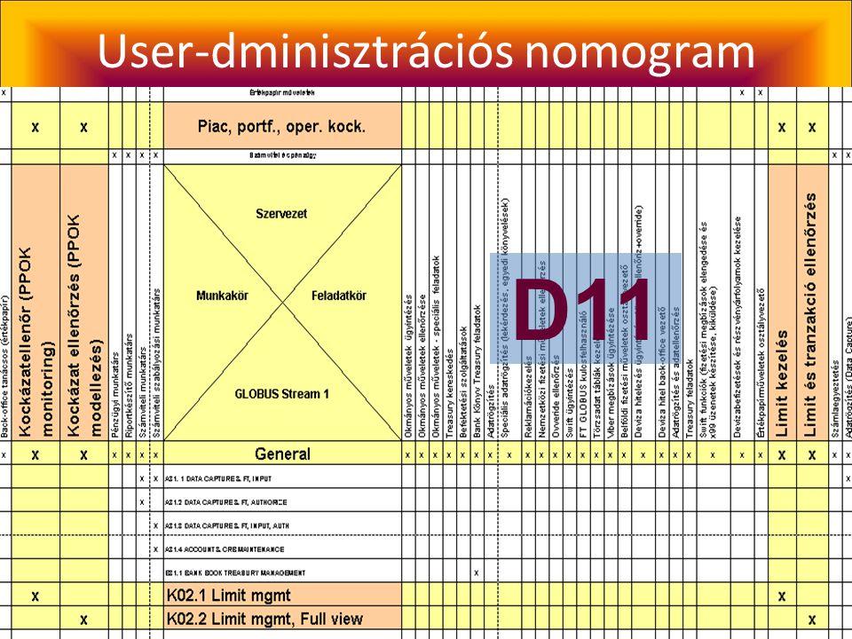 User-dminisztrációs nomogram