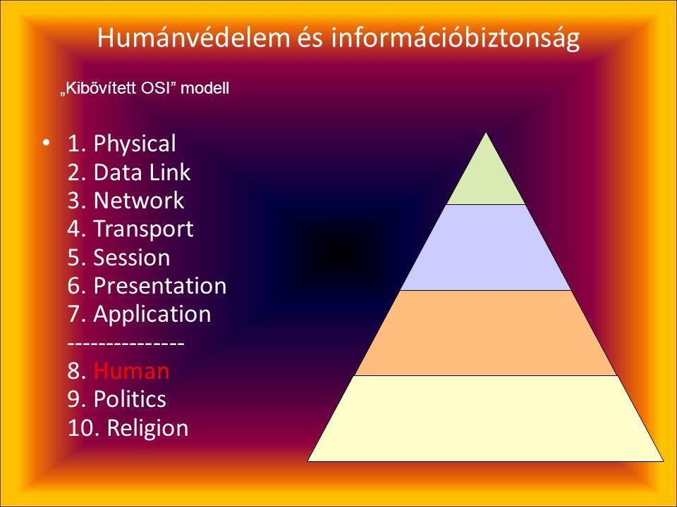 Humánvédelem és információbiztonság