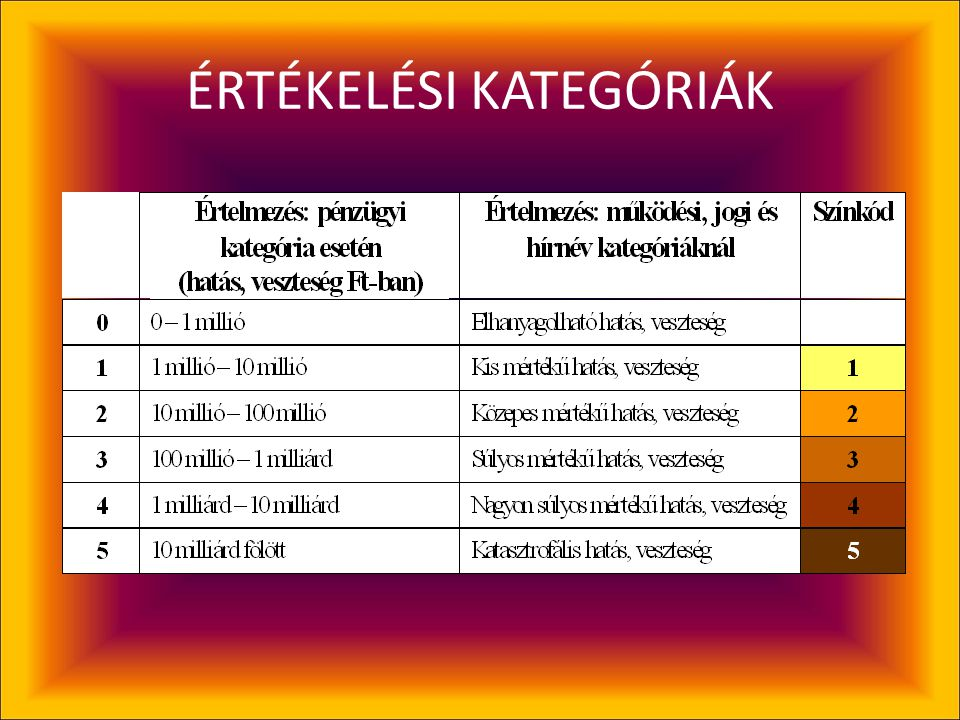 ÉRTÉKELÉSI KATEGÓRIÁK