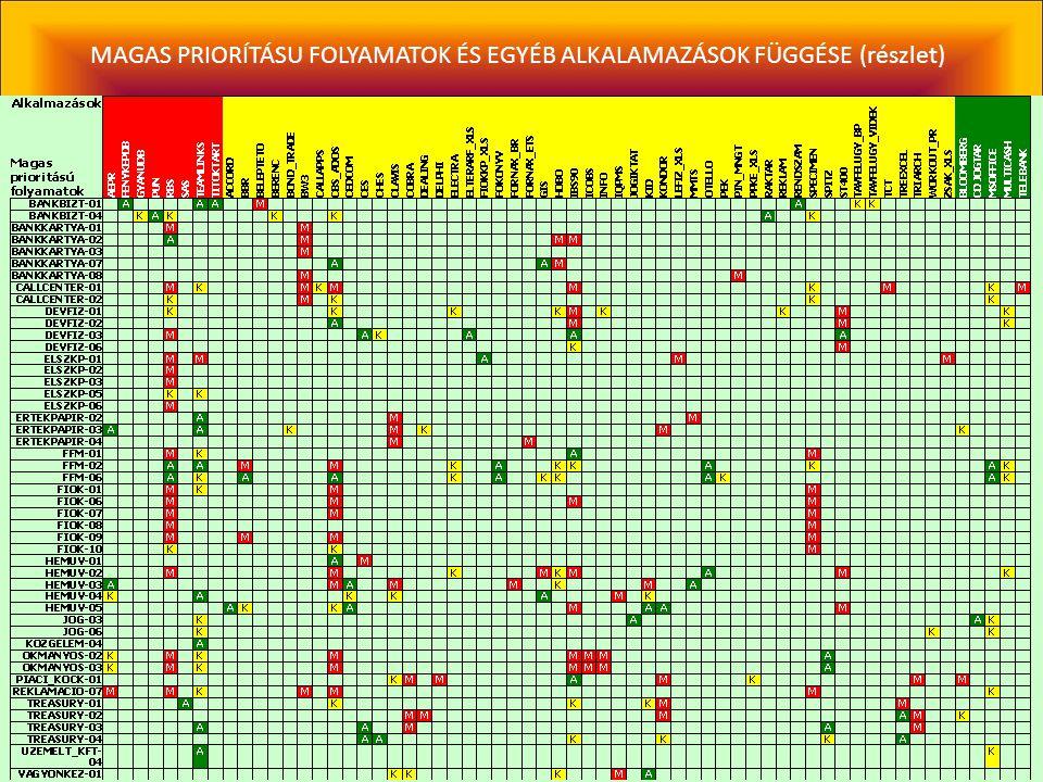 MAGAS PRIORÍTÁSU FOLYAMATOK ÉS EGYÉB ALKALAMAZÁSOK FÜGGÉSE (részlet)