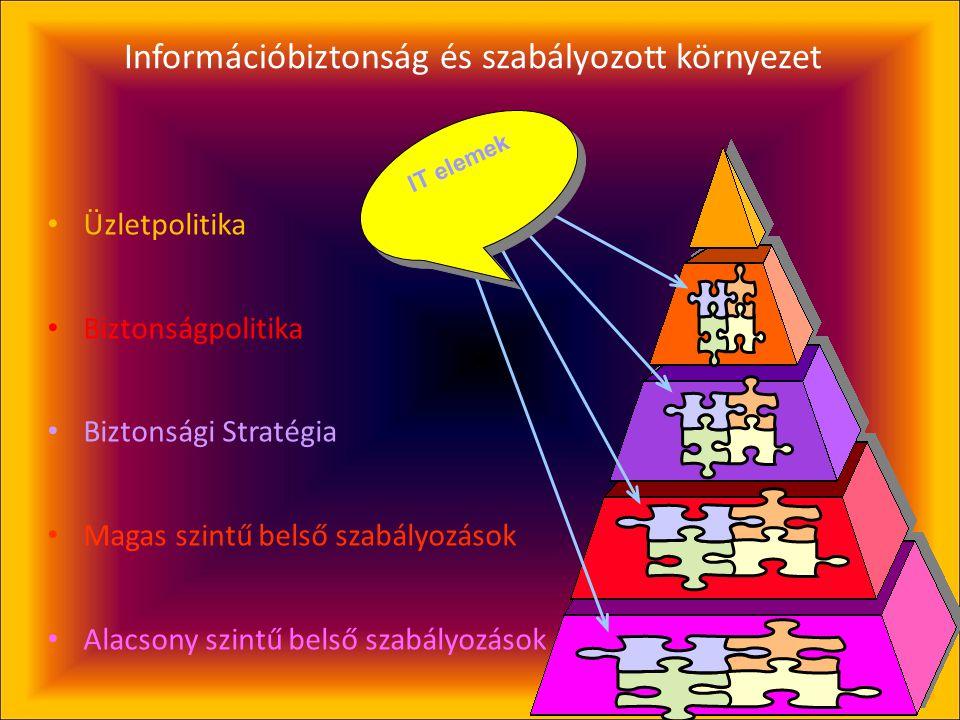 Információbiztonság és szabályozott környezet