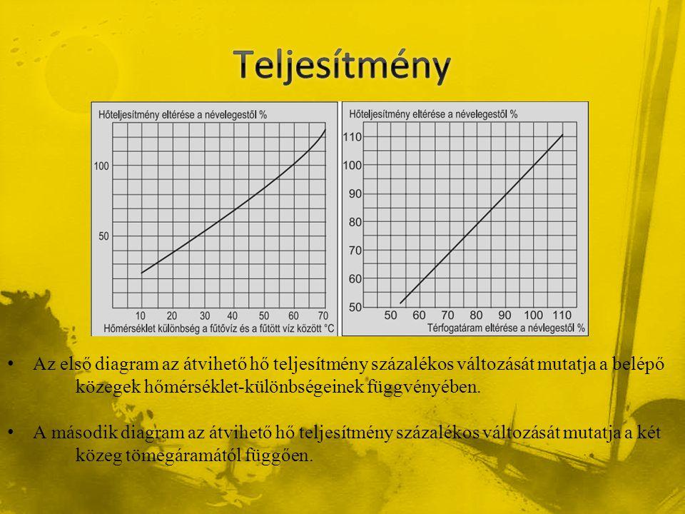 Teljesítmény Az első diagram az átvihető hő teljesítmény százalékos változását mutatja a belépő közegek hőmérséklet-különbségeinek függvényében.