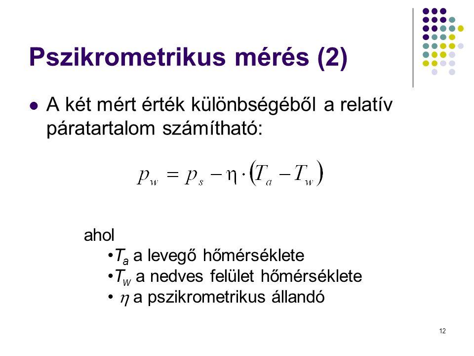 Pszikrometrikus mérés (2)
