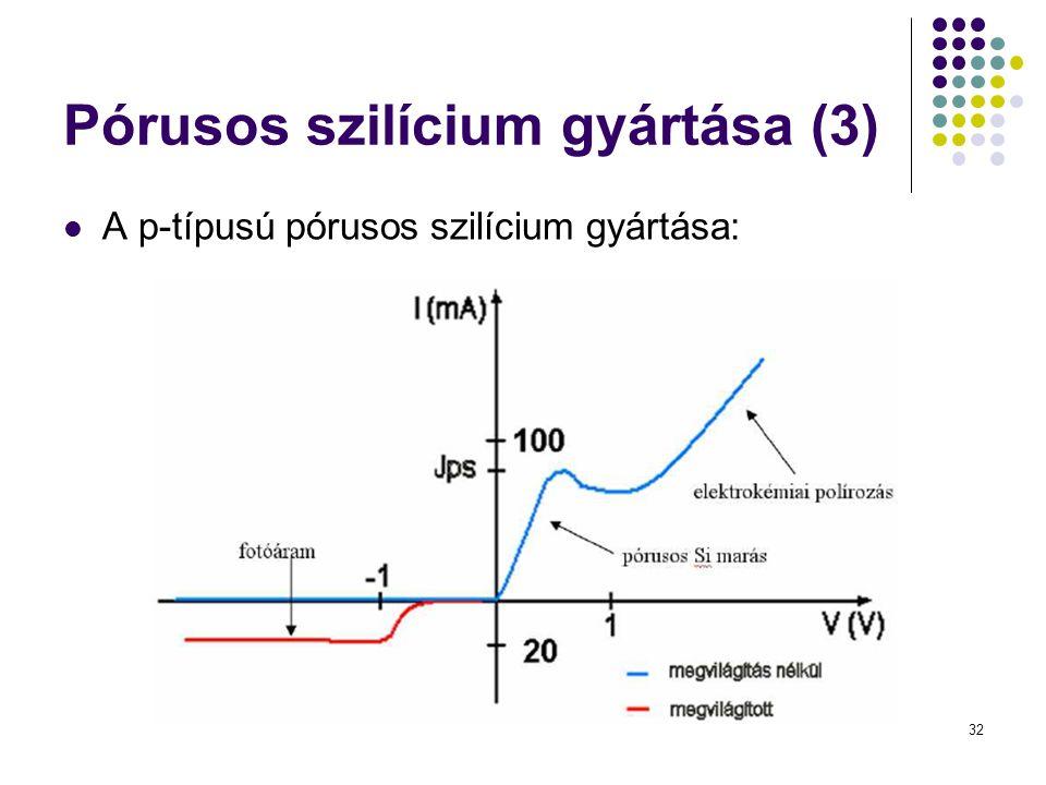 Pórusos szilícium gyártása (3)