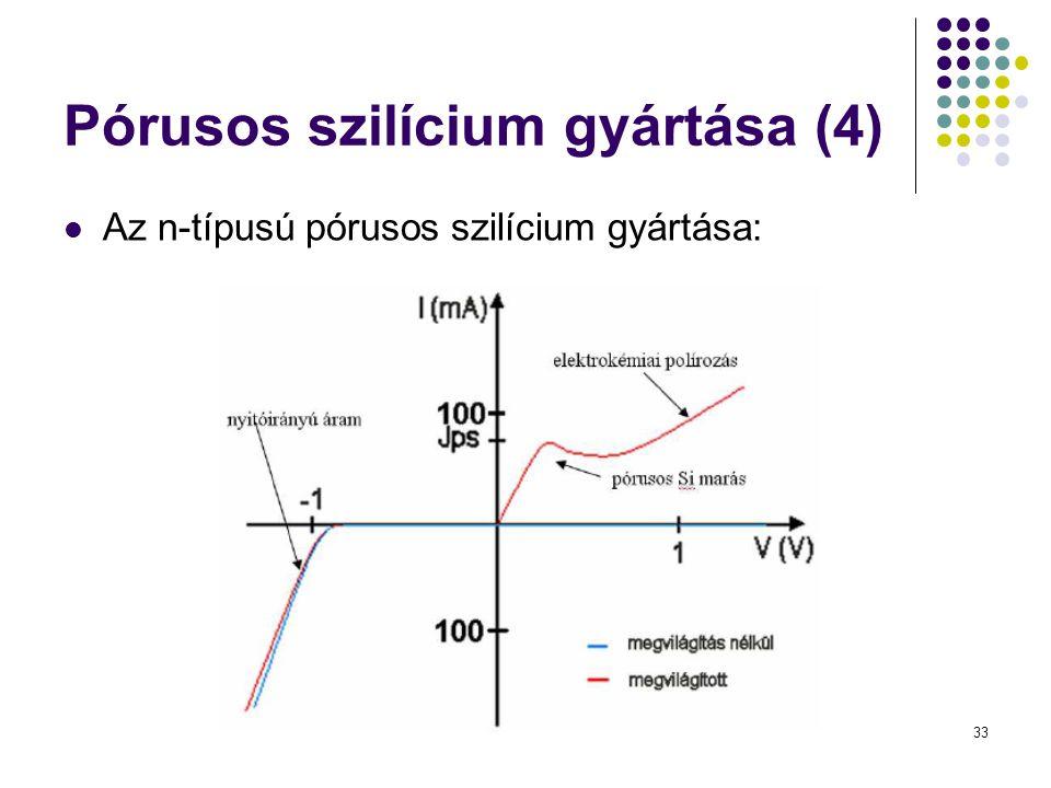 Pórusos szilícium gyártása (4)