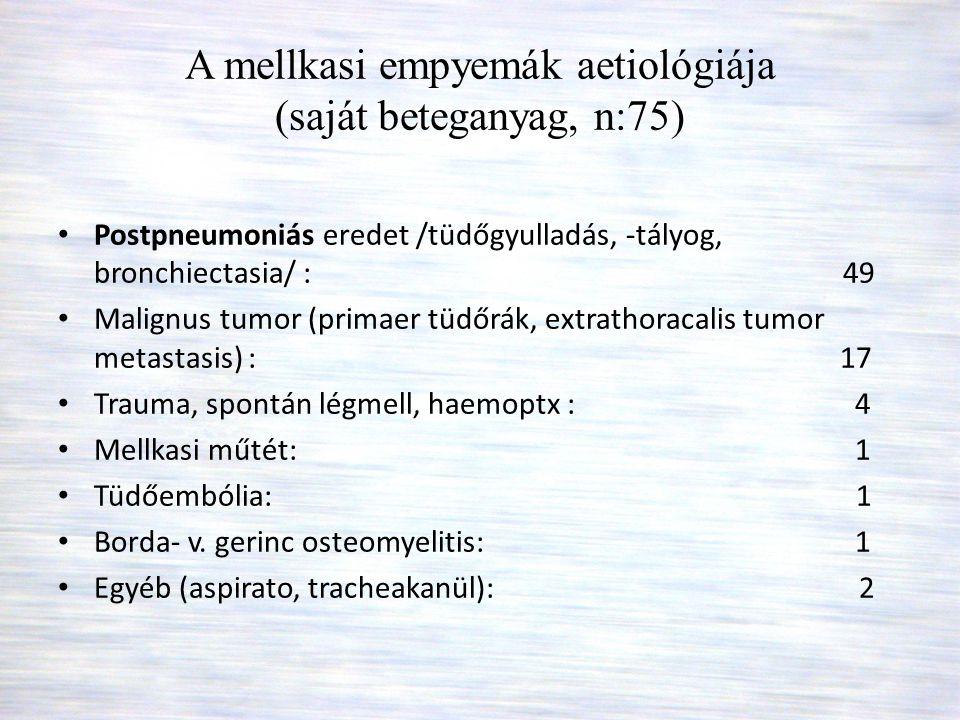 A mellkasi empyemák aetiológiája (saját beteganyag, n:75)