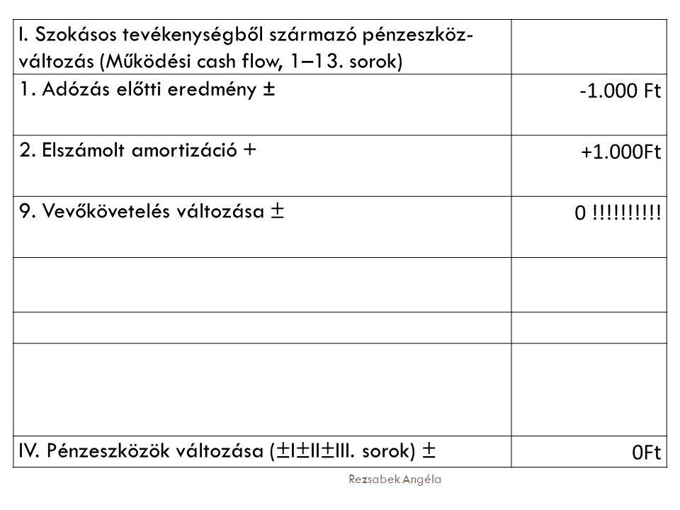 1. Adózás előtti eredmény ± -1.000 Ft 2. Elszámolt amortizáció +