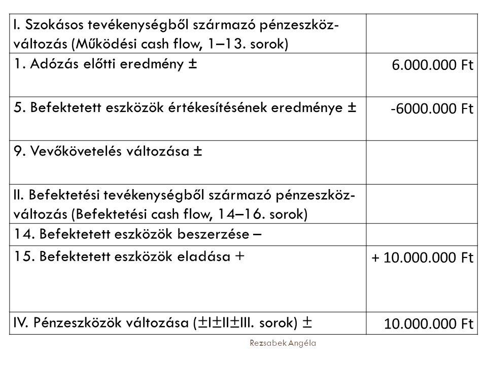1. Adózás előtti eredmény ± 6.000.000 Ft
