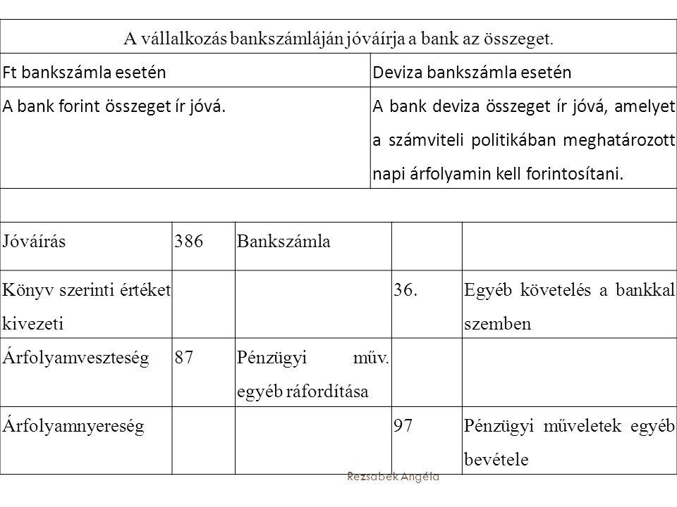 A vállalkozás bankszámláján jóváírja a bank az összeget.