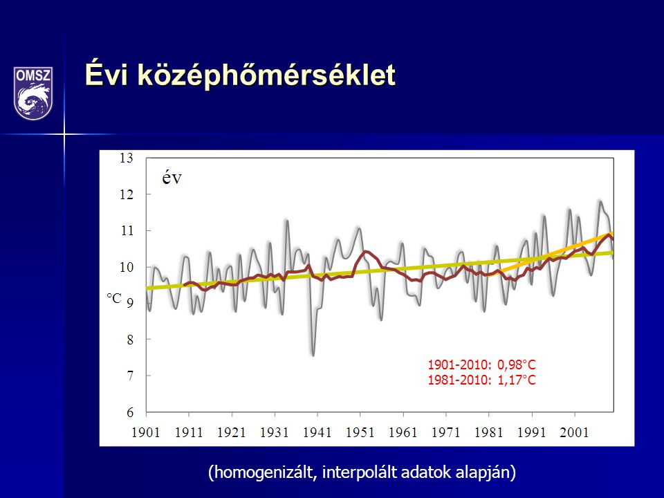 Évi középhőmérséklet (homogenizált, interpolált adatok alapján)