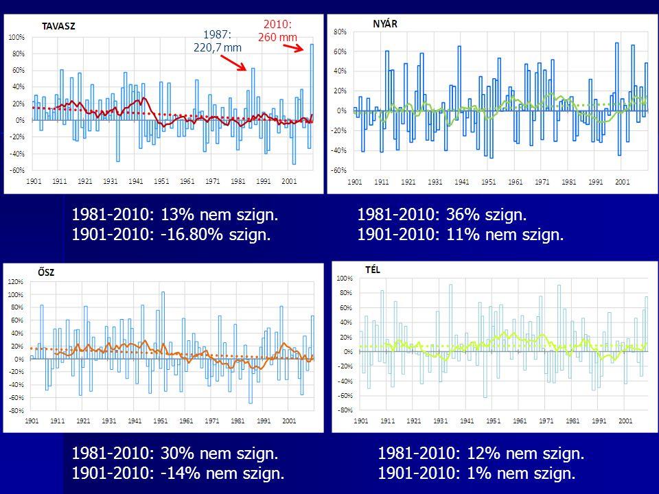 1981-2010: 13% nem szign. 1901-2010: -16.80% szign.