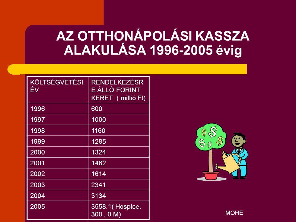 AZ OTTHONÁPOLÁSI KASSZA ALAKULÁSA 1996-2005 évig