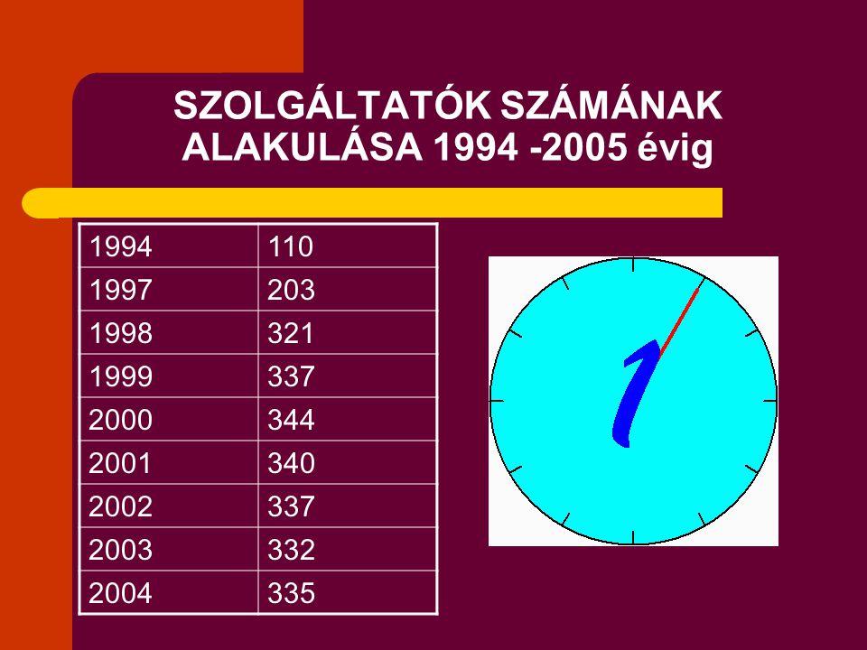 SZOLGÁLTATÓK SZÁMÁNAK ALAKULÁSA 1994 -2005 évig