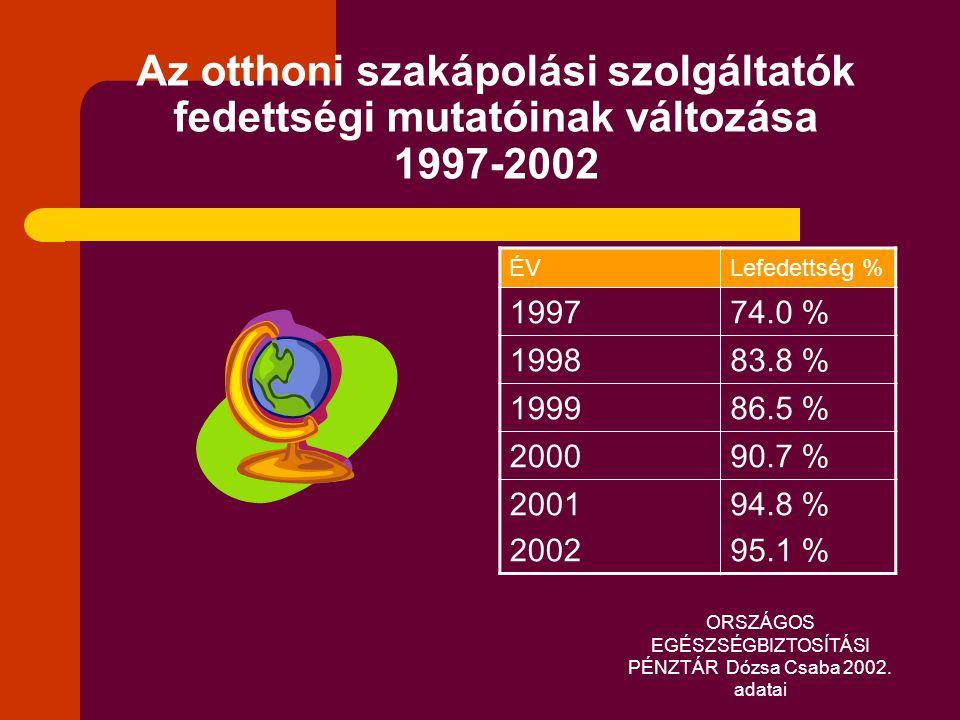 ORSZÁGOS EGÉSZSÉGBIZTOSÍTÁSI PÉNZTÁR Dózsa Csaba 2002. adatai