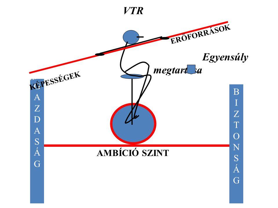 A Tárcaszintű VTRTervező Rendszer (TVTR) A gördülő tervezés célja
