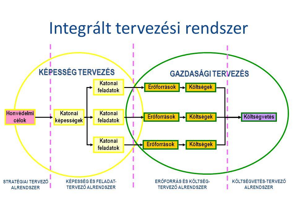 Integrált tervezési rendszer