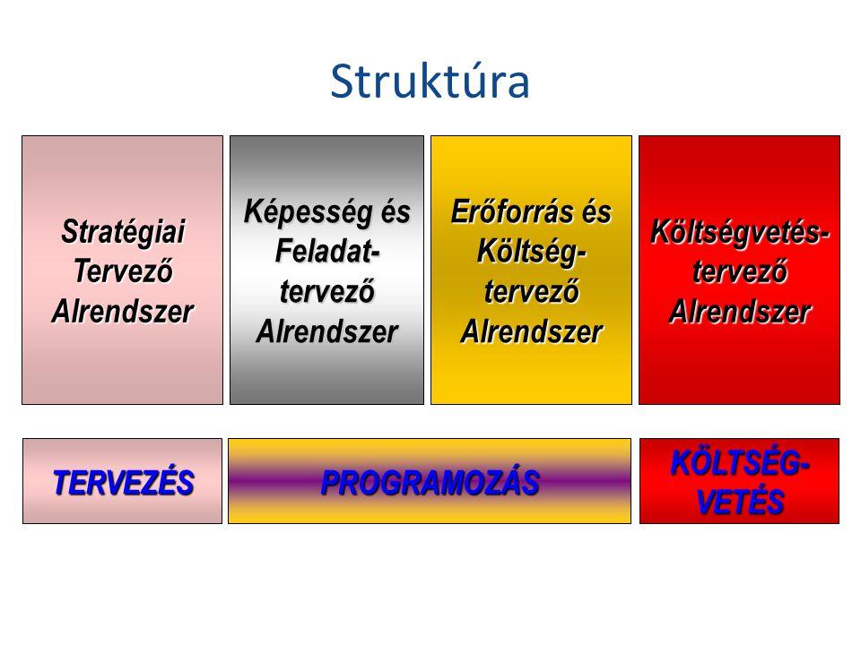 Struktúra Stratégiai Tervező Alrendszer