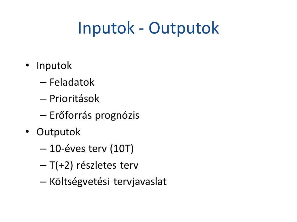 Inputok - Outputok Inputok Feladatok Prioritások Erőforrás prognózis