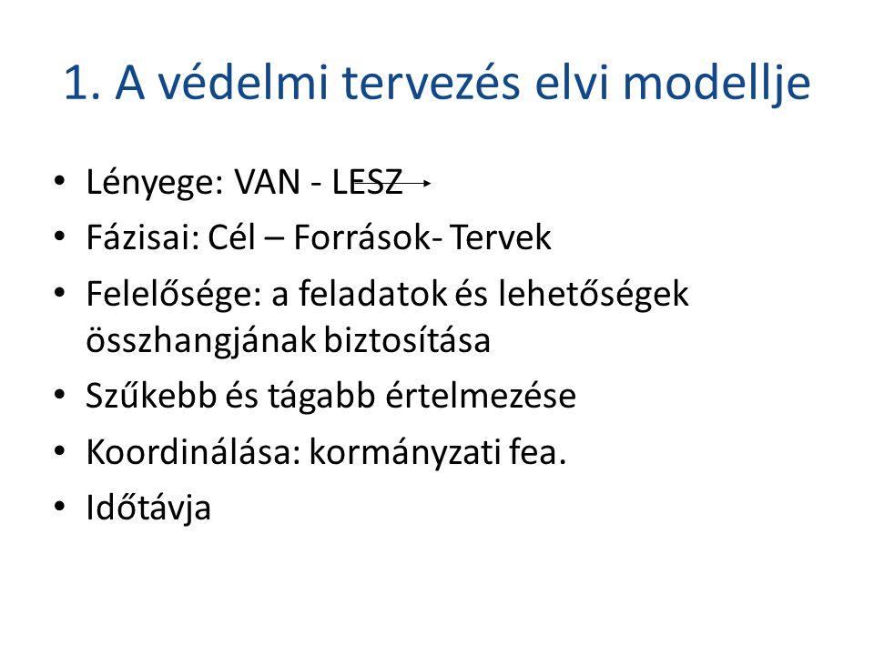 1. A védelmi tervezés elvi modellje