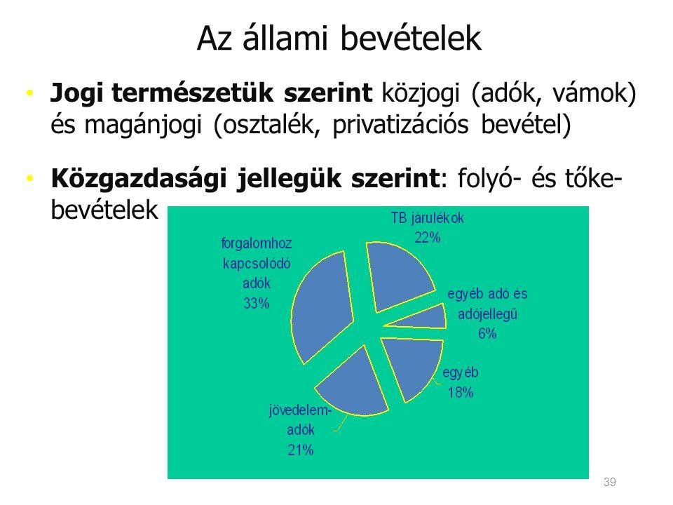 Az állami bevételek Jogi természetük szerint közjogi (adók, vámok) és magánjogi (osztalék, privatizációs bevétel)