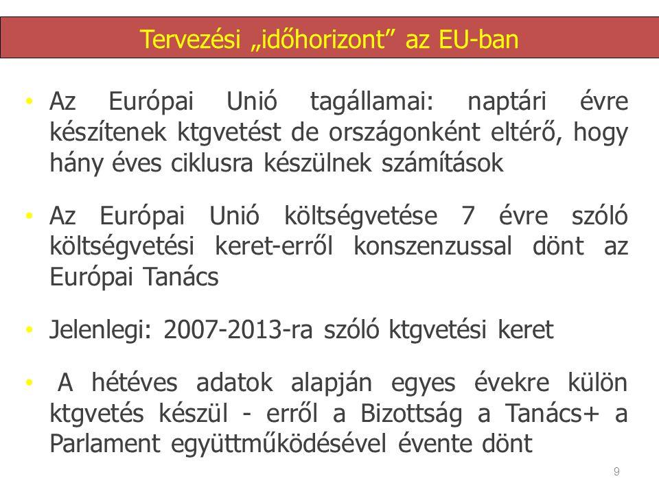 """Tervezési """"időhorizont az EU-ban"""