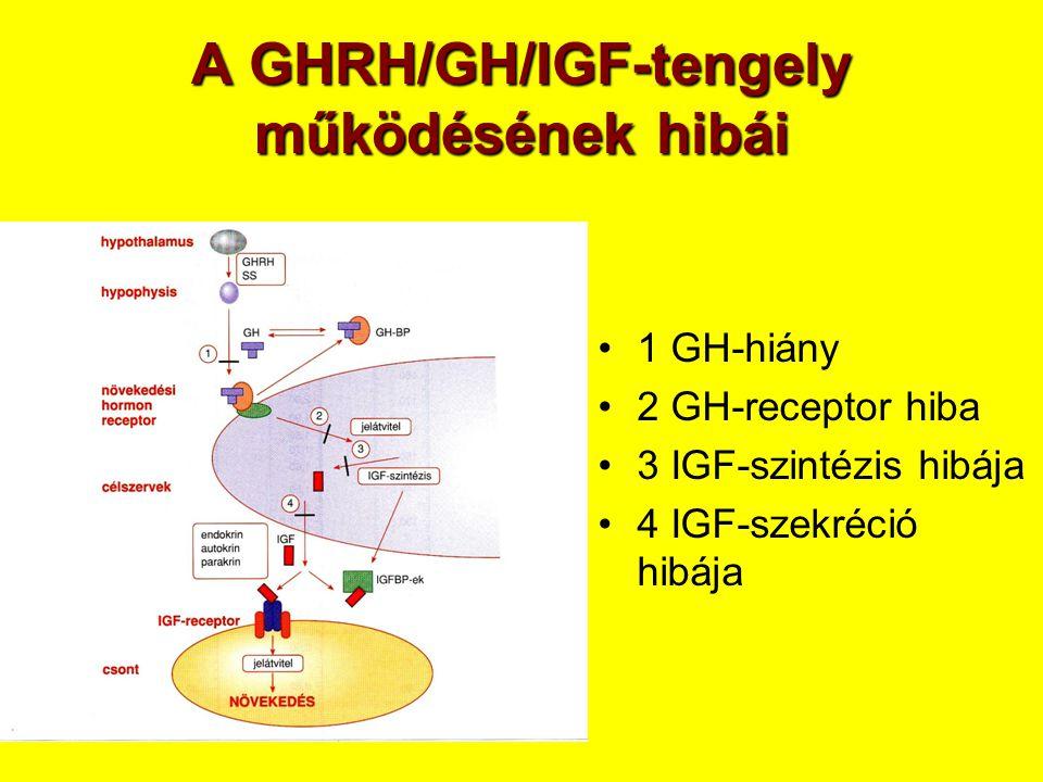 A GHRH/GH/IGF-tengely működésének hibái
