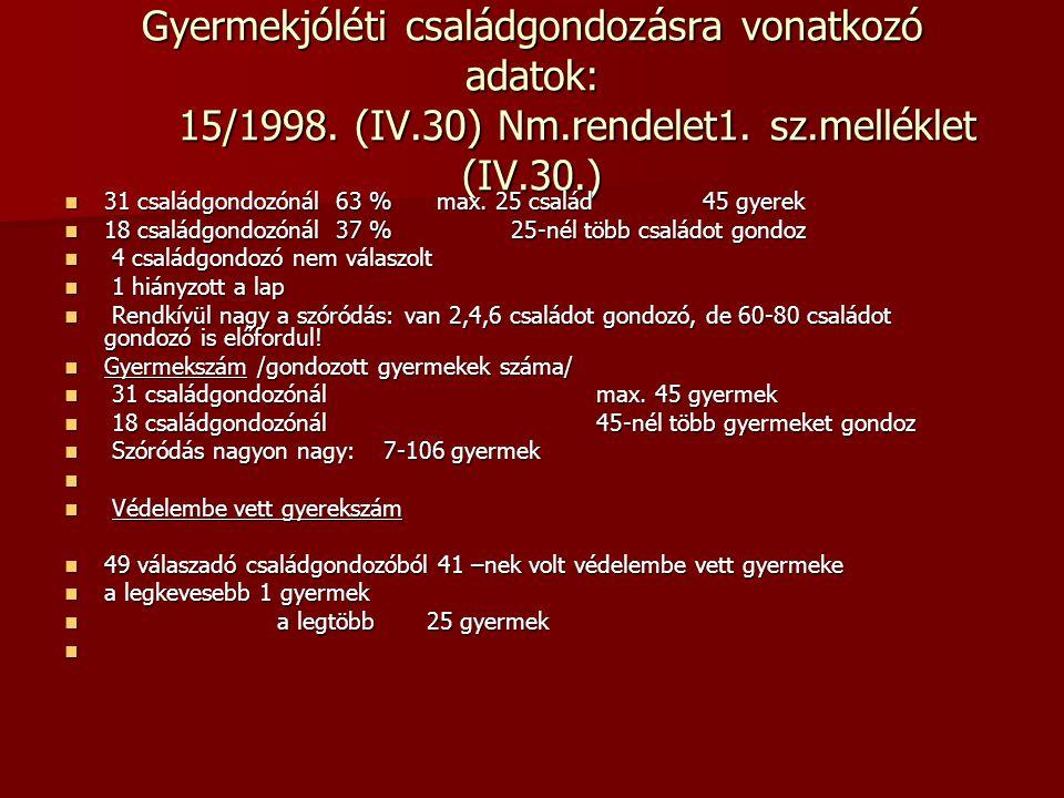 Gyermekjóléti családgondozásra vonatkozó adatok: 15/1998. (IV. 30) Nm