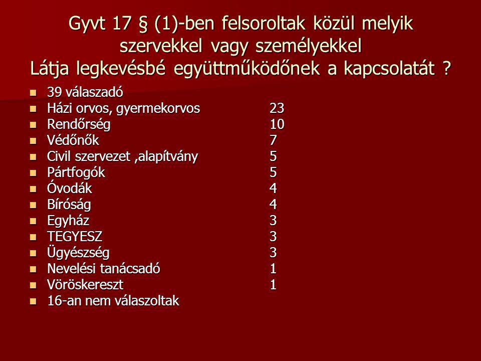 Gyvt 17 § (1)-ben felsoroltak közül melyik szervekkel vagy személyekkel Látja legkevésbé együttműködőnek a kapcsolatát