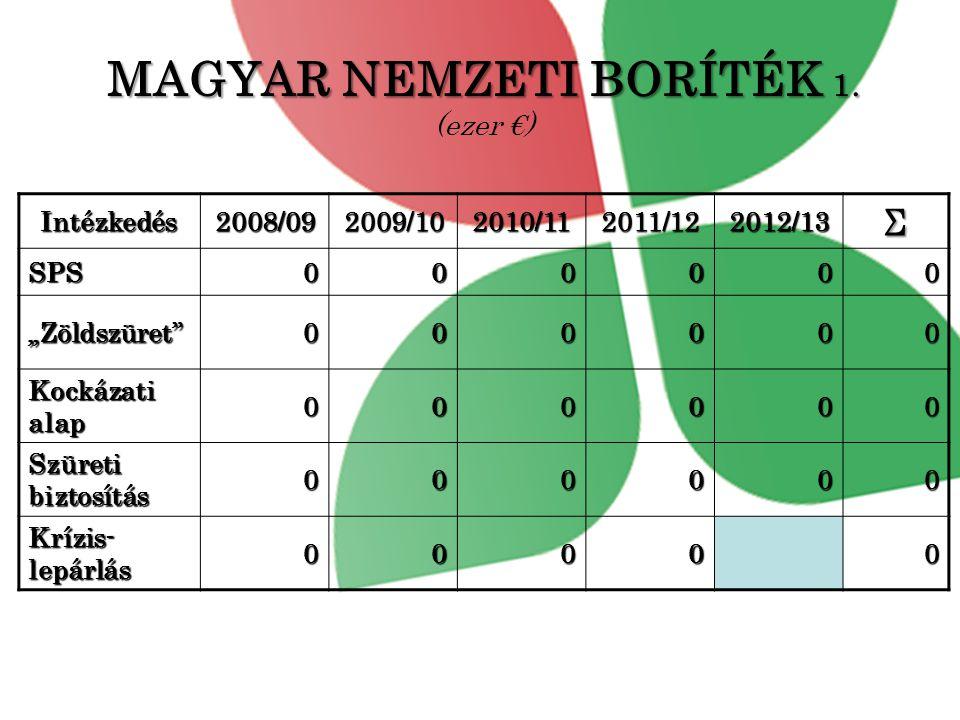 MAGYAR NEMZETI BORÍTÉK 1. (ezer €)