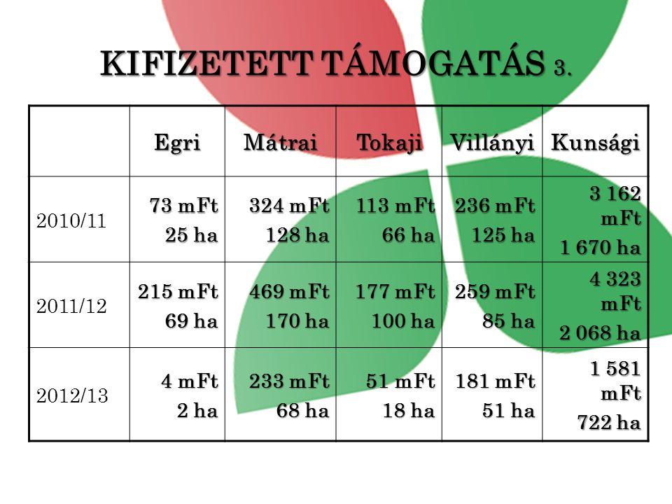 KIFIZETETT TÁMOGATÁS 3. Egri Mátrai Tokaji Villányi Kunsági 2010/11