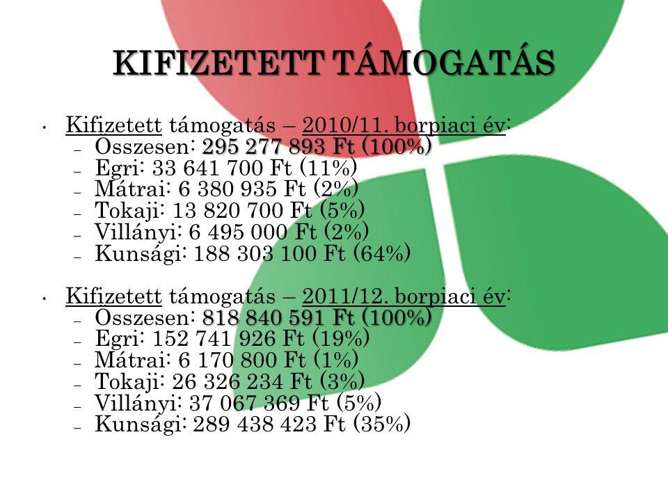 KIFIZETETT TÁMOGATÁS Kifizetett támogatás – 2010/11. borpiaci év: