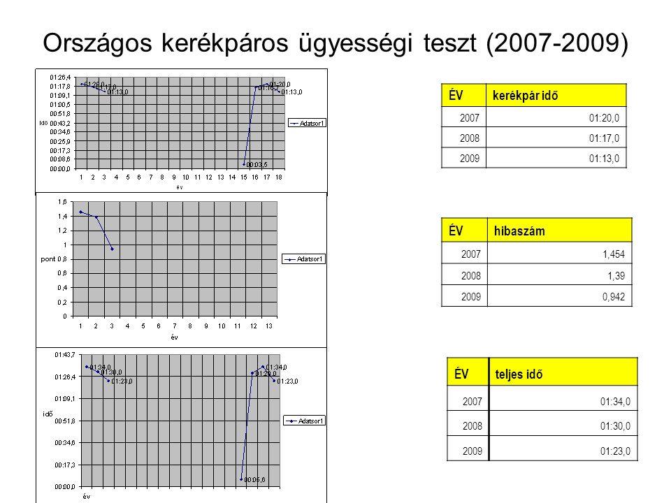 Országos kerékpáros ügyességi teszt (2007-2009)